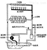 WOERNER润滑泵、WOERNER集中润滑系统、WOERNER油气�分配器、WOERNER温度⌒ 控制器